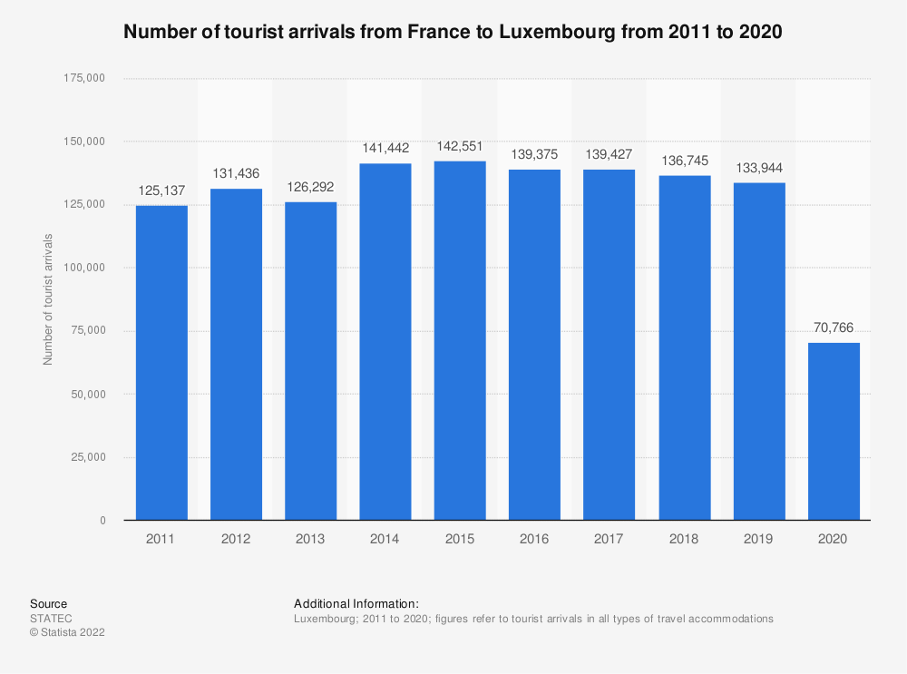 Statistic: Inbound tourism of visitors from France to Luxembourg from 2011 to 2019 | Statista
