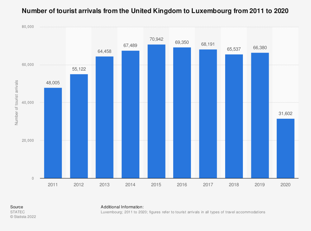 Statistic: Inbound tourism of visitors from the United Kingdom to Luxembourg from 2011 to 2019 | Statista