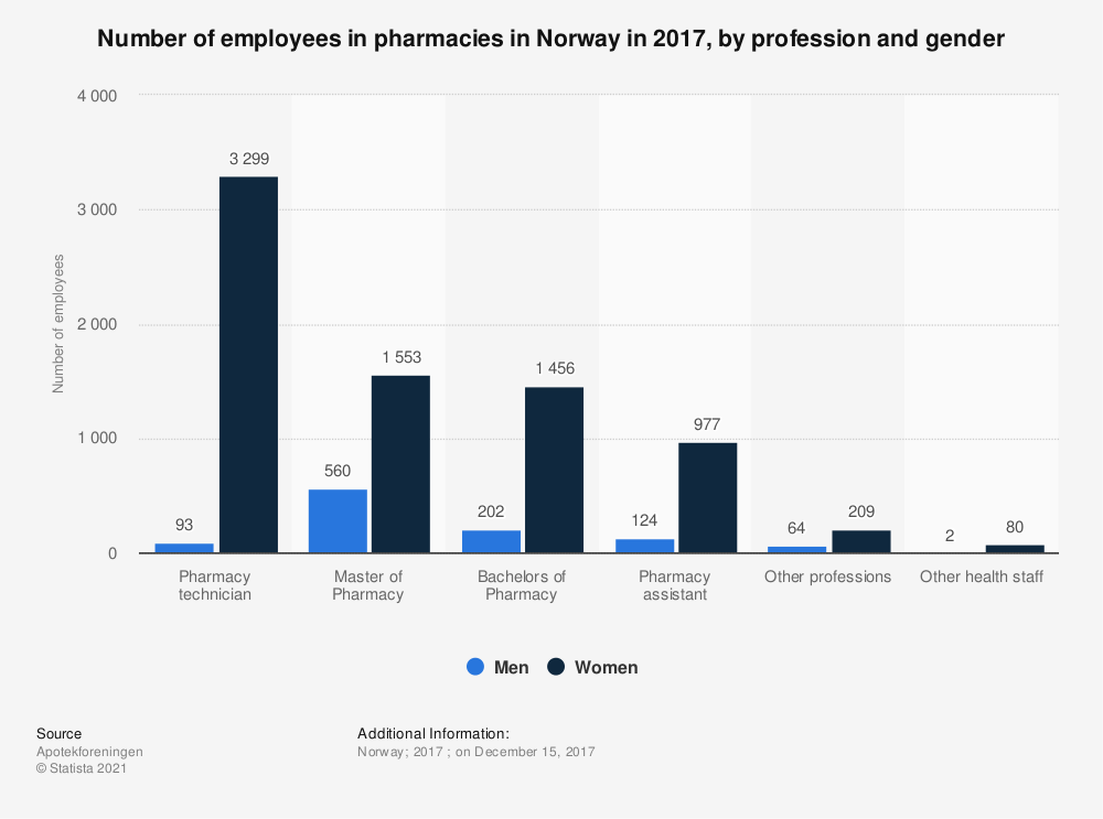 Statistic: Number of employees in pharmacies in Norway in 2017, by profession and gender    Statista