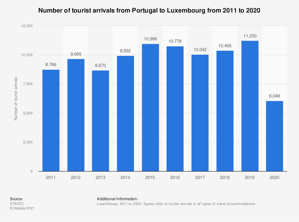 Statistic: Inbound tourism of visitors from Portugal to Luxembourg from 2011 to 2019 | Statista