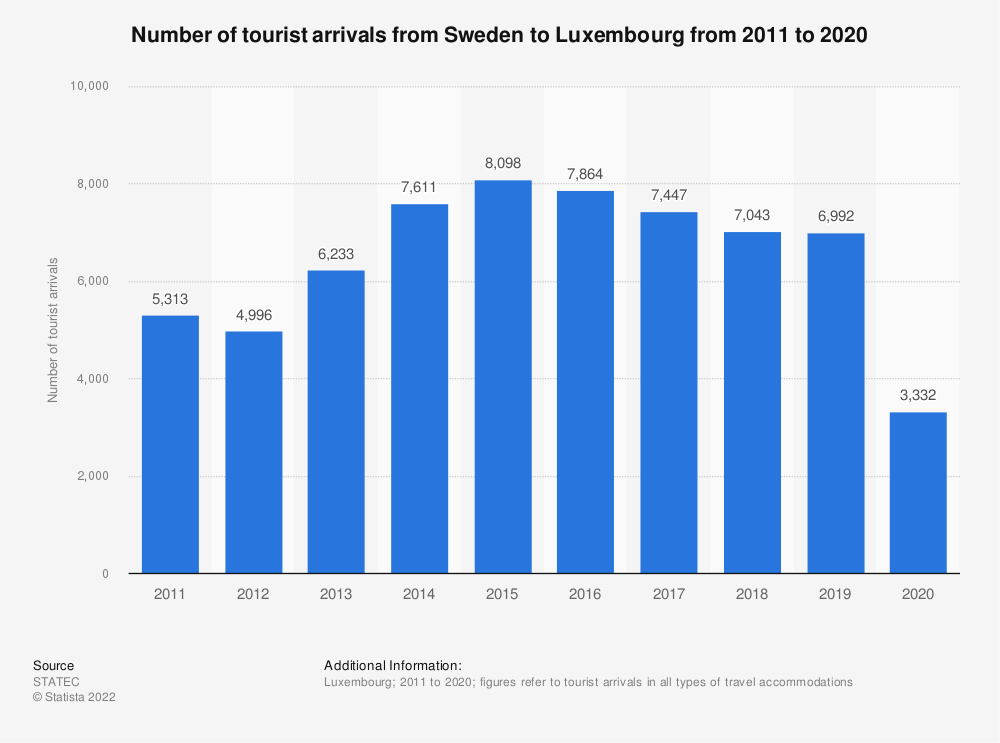Statistic: Inbound tourism of visitors from Sweden to Luxembourg from 2011 to 2018* | Statista