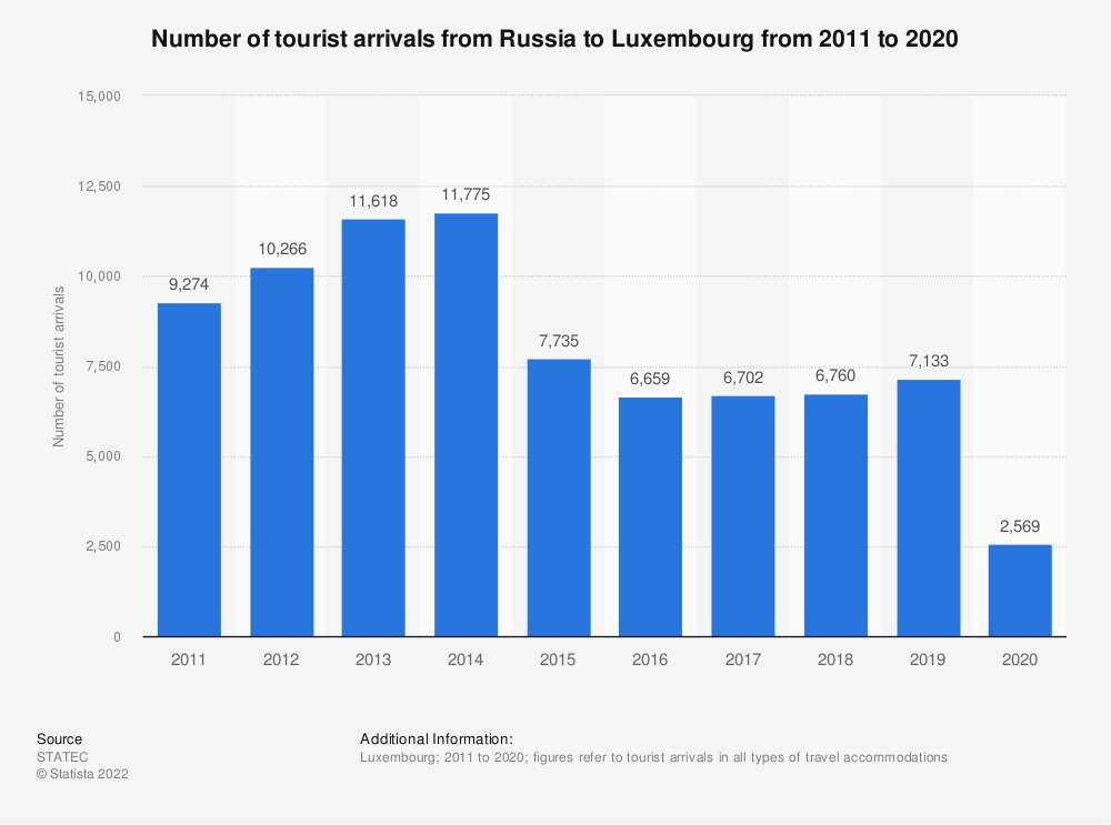Statistic: Inbound tourism of visitors from Russia to Luxembourg from 2011 to 2018* | Statista