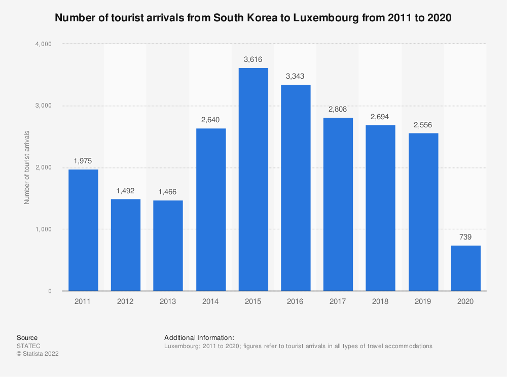 Statistic: Inbound tourism of visitors from South Korea to Luxembourg from 2011 to 2018* | Statista