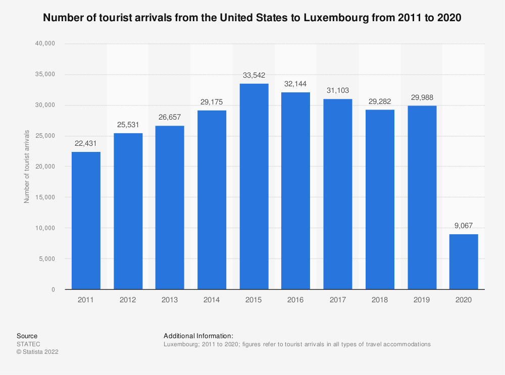 Statistic: Inbound tourism of visitors from the United States to Luxembourg from 2011 to 2018* | Statista