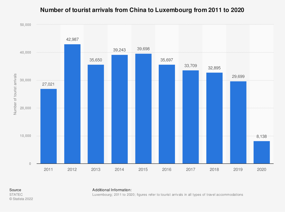 Statistic: Inbound tourism of visitors from China to Luxembourg from 2011 to 2018*   Statista