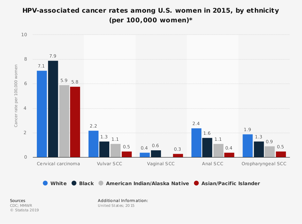 Statistic: HPV-associated cancer rates among U.S. women in 2015, by ethnicity (per 100,000 women)* | Statista
