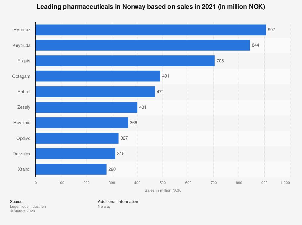 Statistic: Leading pharmaceuticals in Norway based on sales in 2020 (in million NOK)  | Statista