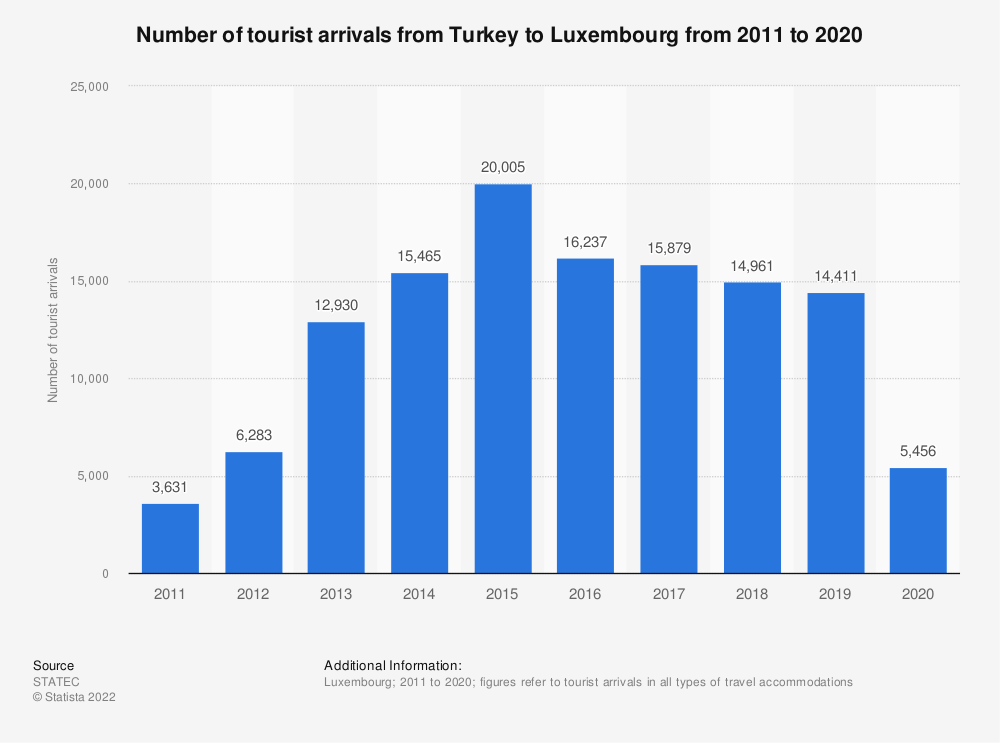 Statistic: Inbound tourism of visitors from Turkey to Luxembourg from 2011 to 2019 | Statista