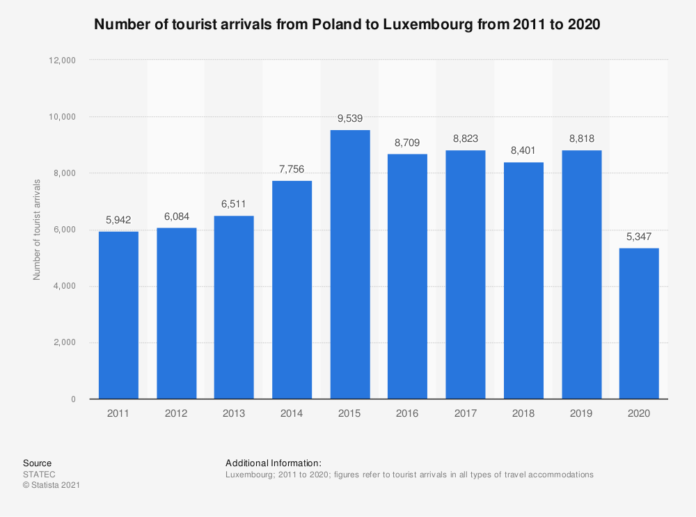 Statistic: Inbound tourism of visitors from Poland to Luxembourg from 2011 to 2019 | Statista