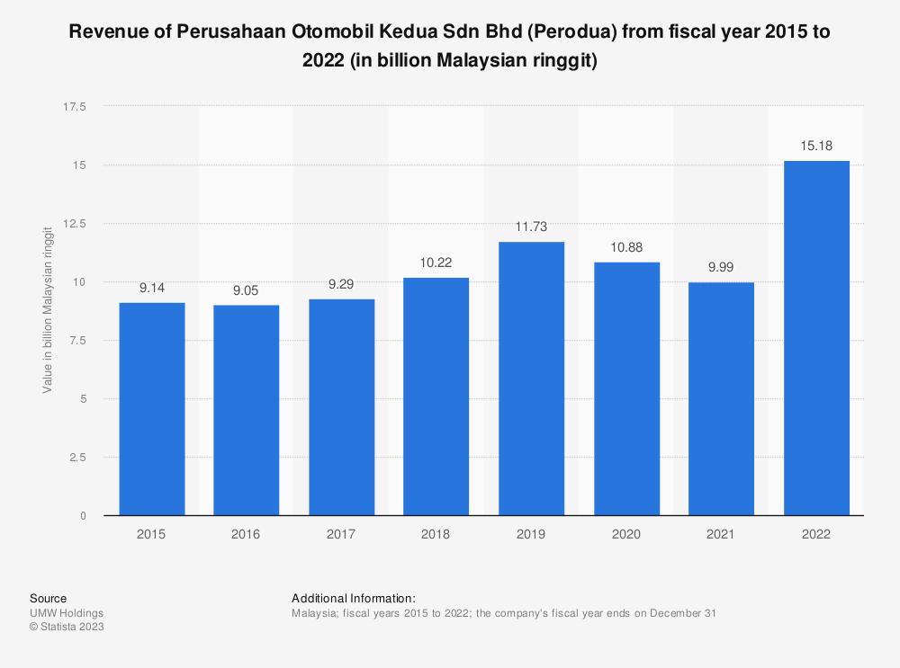 Statistic: Revenue of Perusahaan Otomobil Kedua Sendirian Berhad (Perodua) from fiscal year 2015 to 2019 (in billion Malaysian ringgit) | Statista