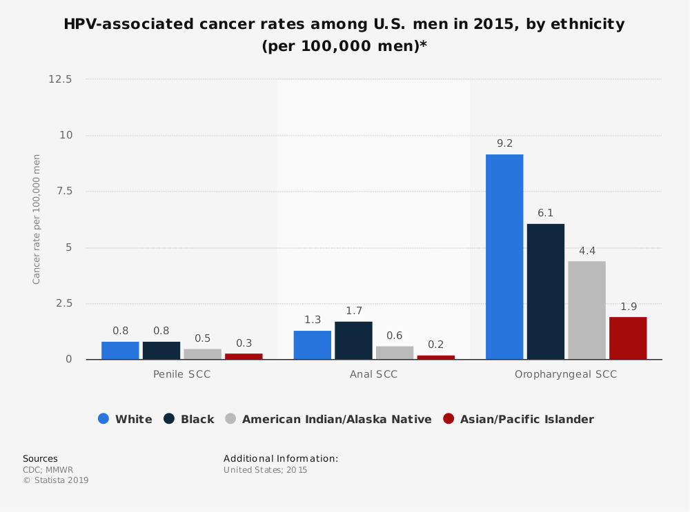 Statistic: HPV-associated cancer rates among U.S. men in 2015, by ethnicity (per 100,000 men)*   Statista