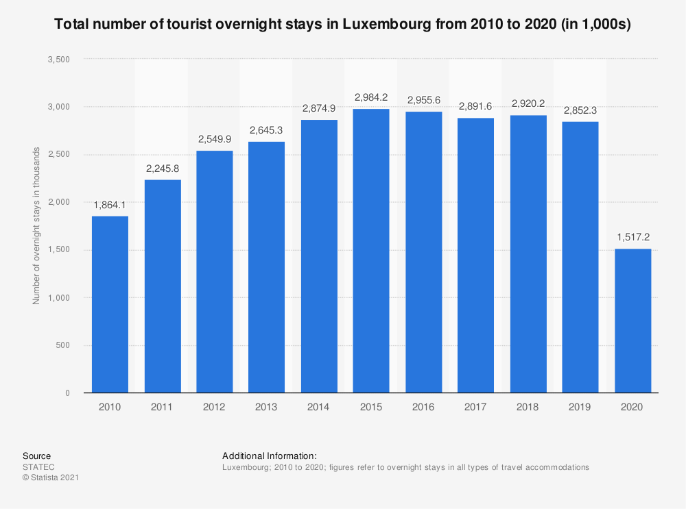 Statistic: Total number of overnight stays in Luxembourg from 2010 to 2017 (in 1,000s)* | Statista