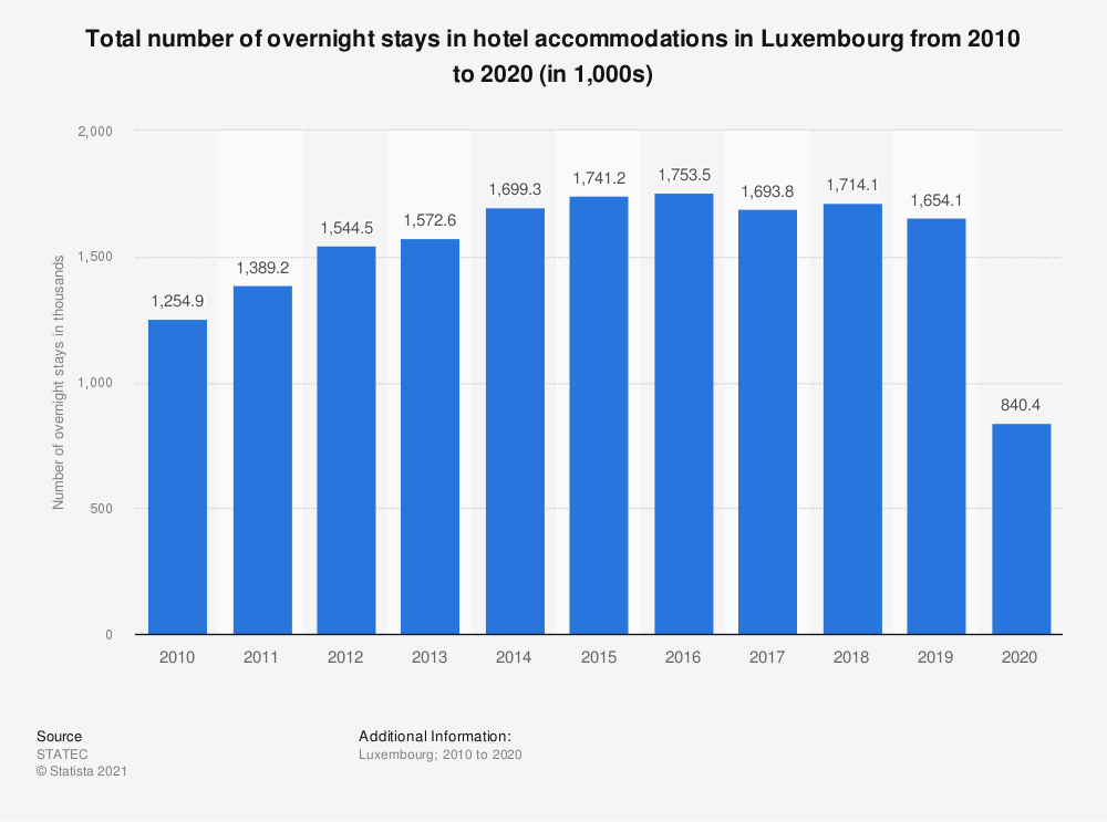 Statistic: Total number of overnight stays in hotel accommodations in Luxembourg from 2010 to 2019 (in 1,000s) | Statista