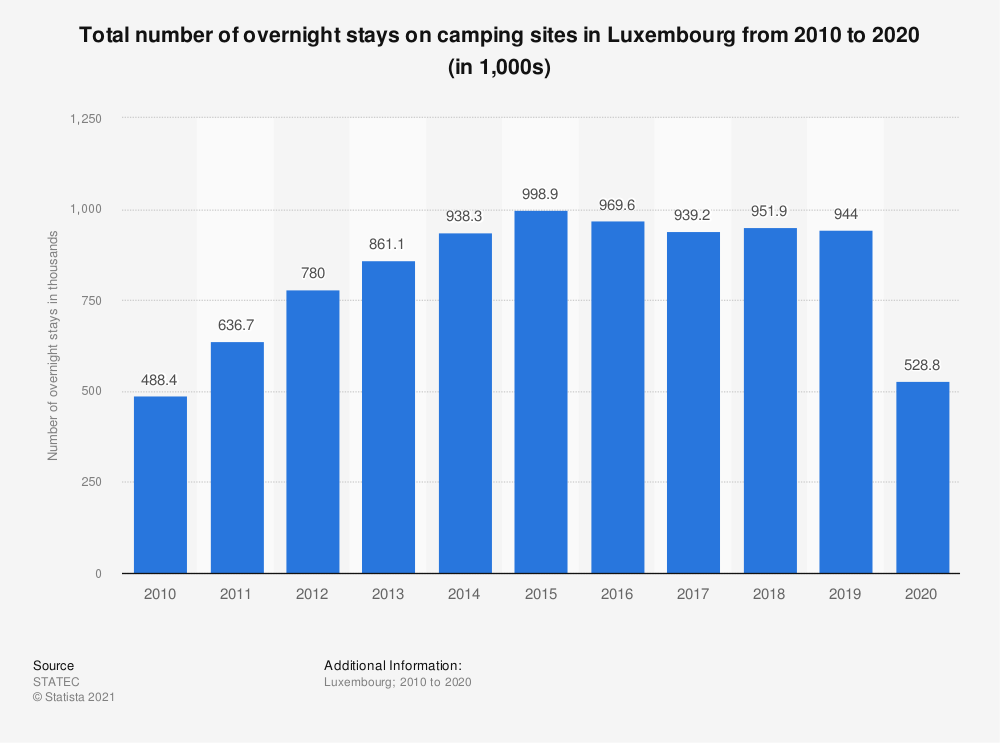 Statistic: Total number of overnight stays on camping sites in Luxembourg from 2010 to 2018 (in 1,000s)* | Statista