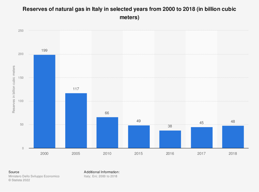 Statistic: Reserves of natural gas in Italy in selected years from 2000 to 2018 (in billion cubic meters) | Statista