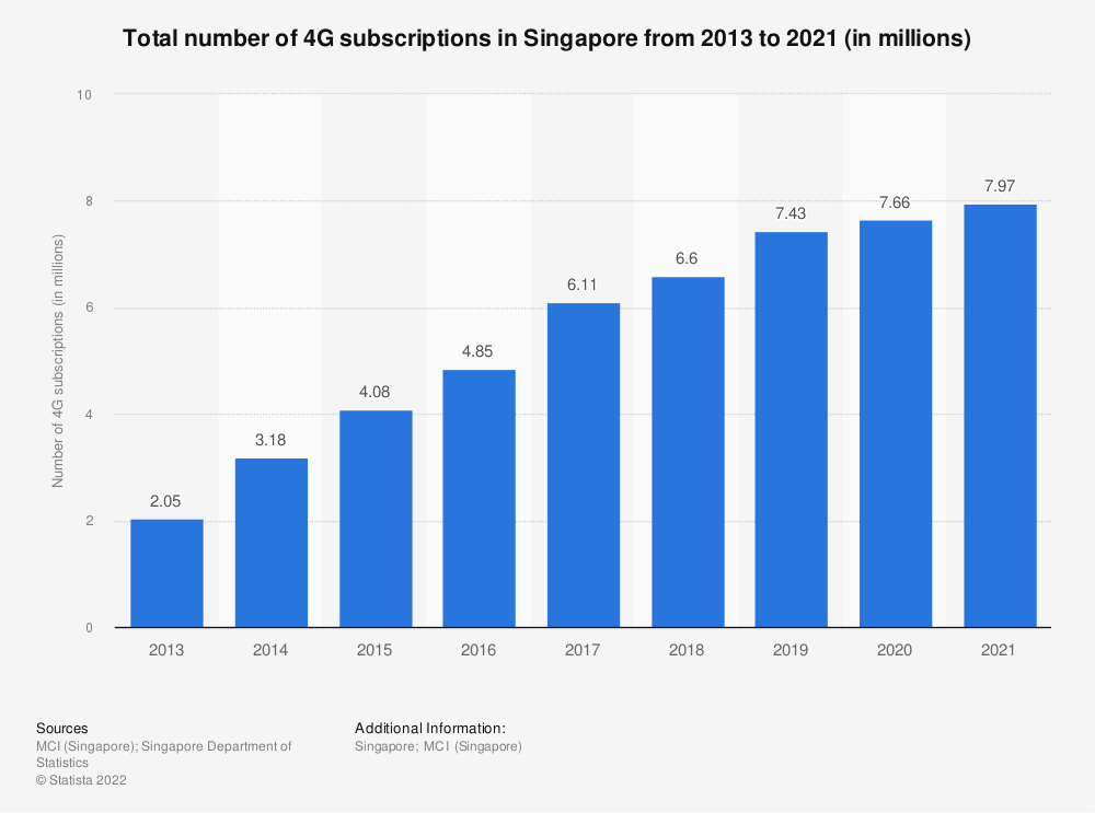 Statistic: Total number of 4G subscriptions in Singapore from 2013 to 2019 (in millions) | Statista