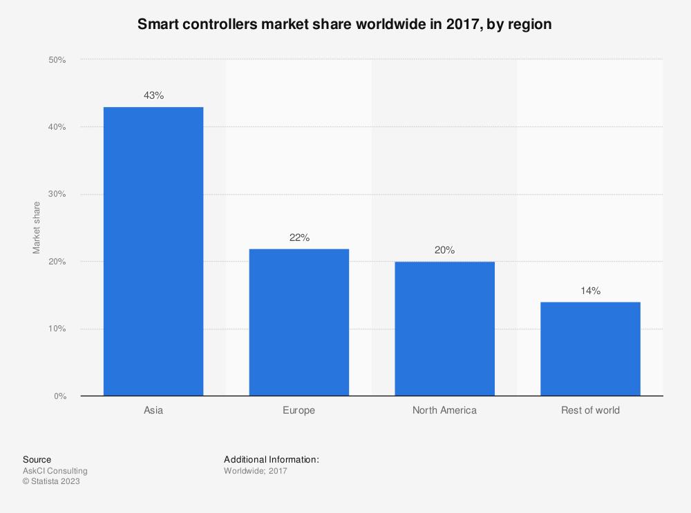 Statistic: Smart controllers market share worldwide in 2017, by region | Statista