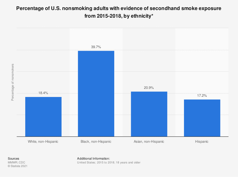 Statistic: Percentage of U.S. nonsmokers with evidence of secondhand smoke exposure from 2013-2014, by ethnicity*  | Statista