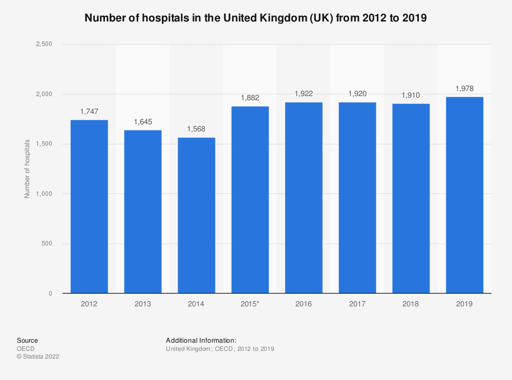 Statistic: Number of hospitals in the United Kingdom (UK) from 2012 to 2017 | Statista