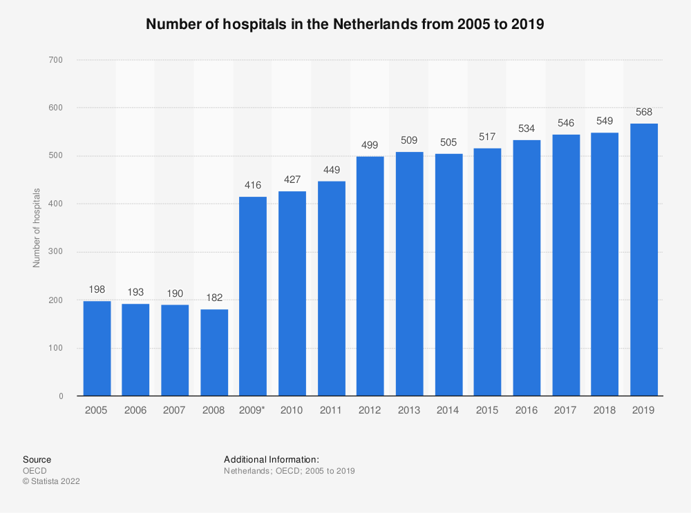 Statistic: Number of hospitals in the Netherlands from 2005 to 2017 | Statista