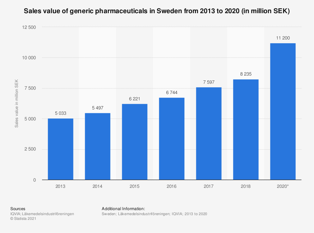 Statistic: Sales value of generic pharmaceuticals in Sweden from 2013 to 2020 (in million SEK)  | Statista