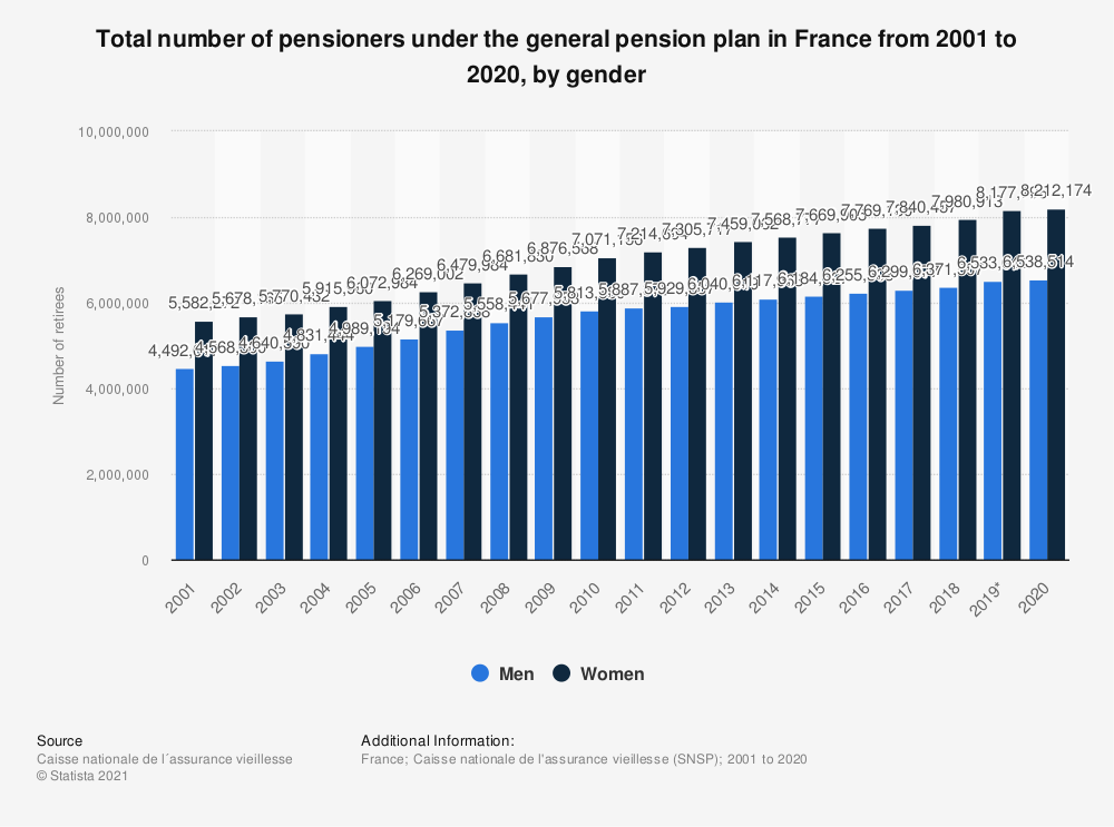 Statistic: Total number of pensioners under the general pension plan in France in 2017, by gender | Statista