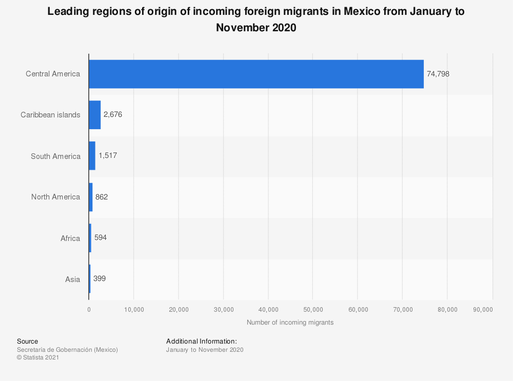 Statistic: Leading regions of origin of incoming foreign migrants in Mexico from January to October 2018 | Statista