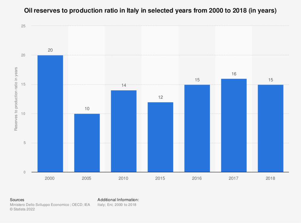 Statistic: Oil reserves to production ratio in Italy in selected years from 2000 to 2018 (in years) | Statista