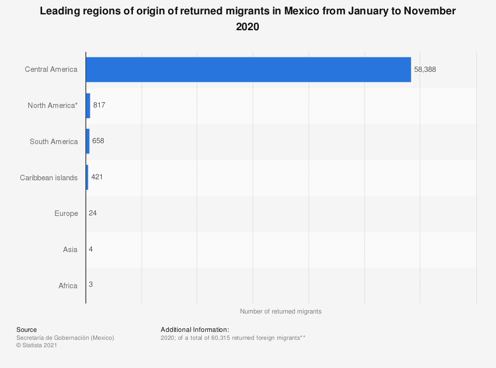 Statistic: Leading regions of origin of returned migrants in Mexico from January to October 2018 | Statista