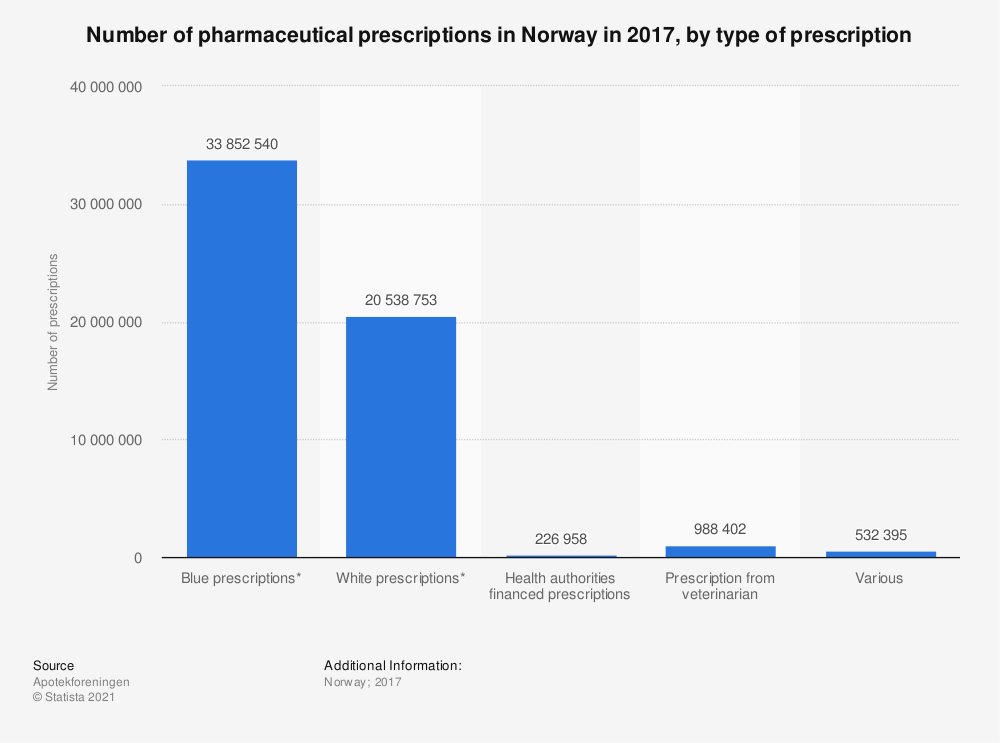 Statistic: Number of pharmaceutical prescriptions in Norway in 2017, by type of prescription    Statista