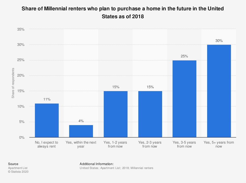 Statistic: Share of Millennial renters who plan to purchase a home in the future in the United States as of 2018 | Statista
