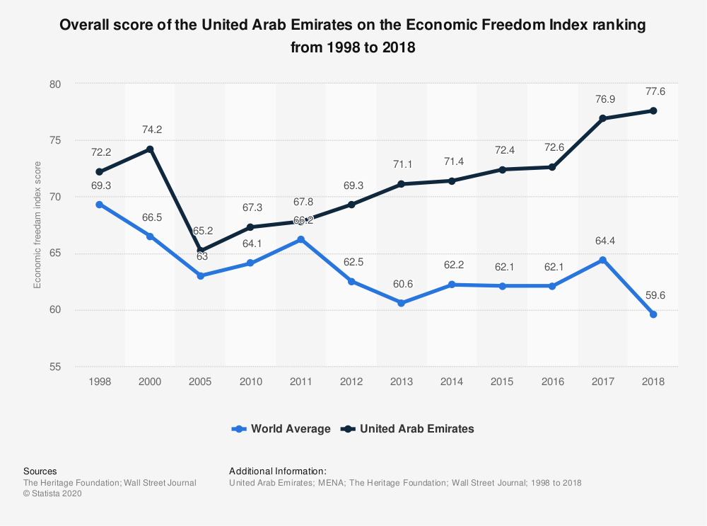 Statistic: Overall score of the United Arab Emirates on the Economic Freedom Index ranking from 1998 to 2018 | Statista