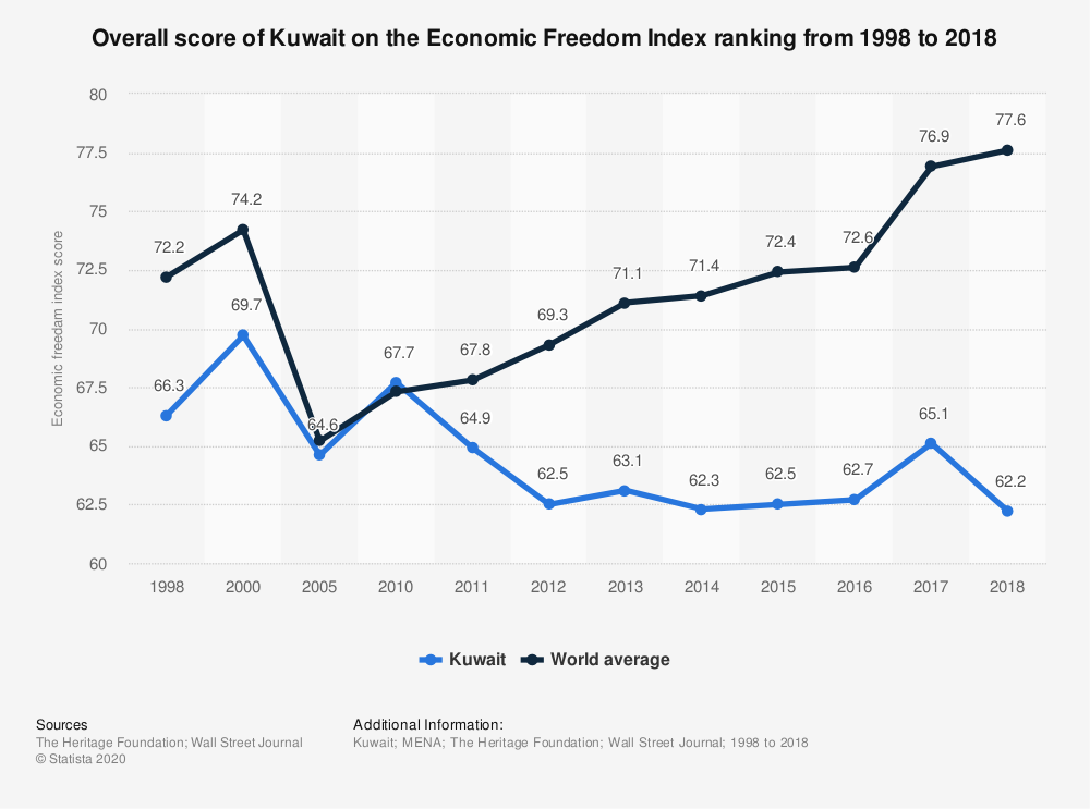 Statistic: Overall score of Kuwait on the Economic Freedom Index ranking from 1998 to 2018 | Statista