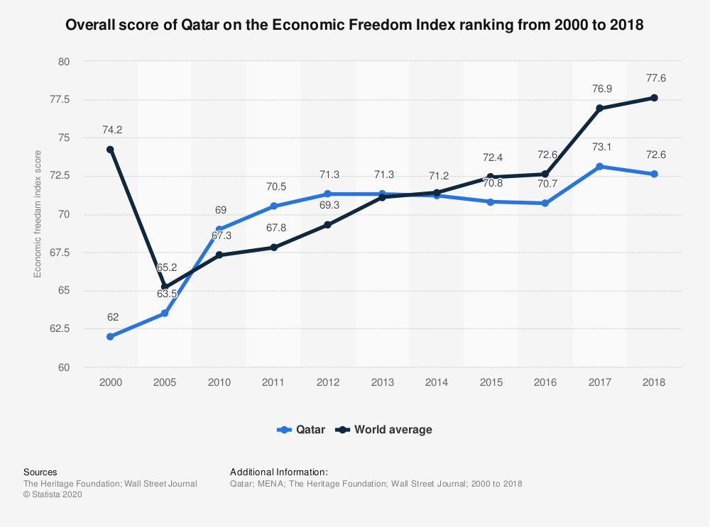 Statistic: Overall score of Qatar on the Economic Freedom Index ranking from 2000 to 2018 | Statista