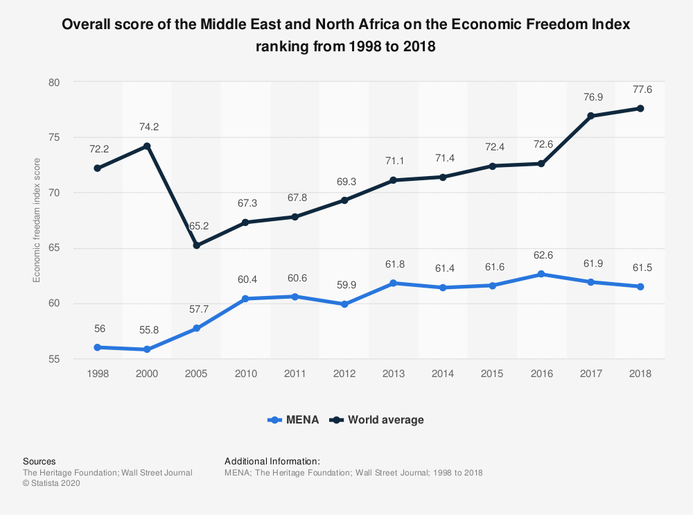 Statistic: Overall score of the Middle East and North Africa on the Economic Freedom Index ranking from 1998 to 2018 | Statista