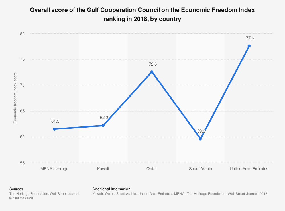 Statistic: Overall score of the Gulf Cooperation Council on the Economic Freedom Index ranking in 2018, by country | Statista