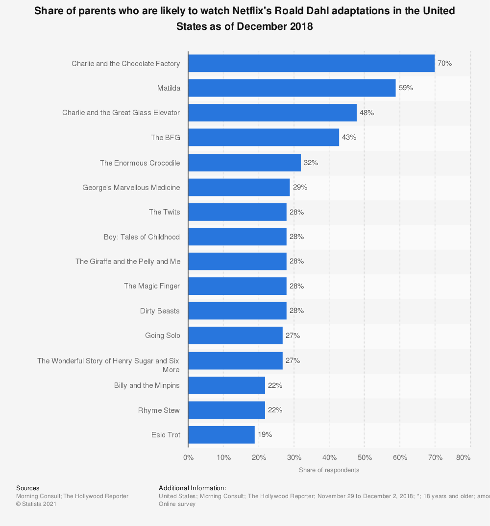 Statistic: Share of parents who are likely to watch Netflix's Roald Dahl adaptations in the United States as of December 2018 | Statista