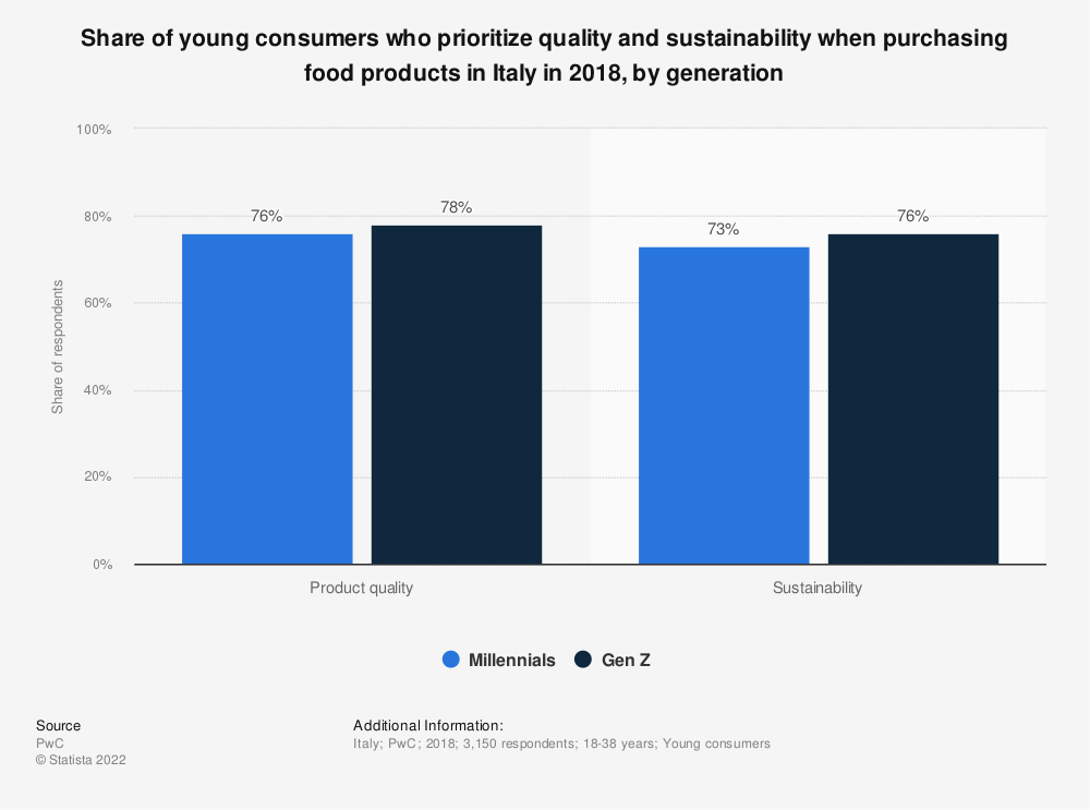 Statistic: Share of young consumers who prioritize quality and sustainability when purchasing food products in Italy in 2018, by generation | Statista