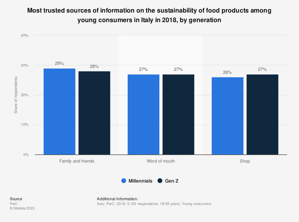 Statistic: Most trusted sources of information on the sustainability of food products among young consumers in Italy in 2018, by generation   Statista