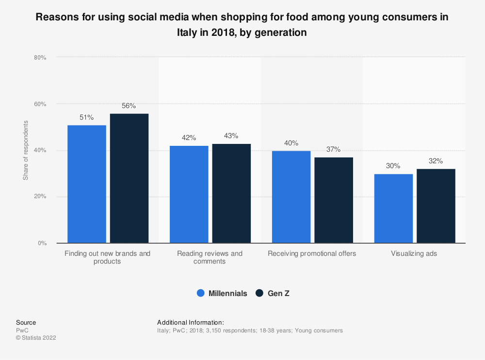 Statistic: Reasons for using social media when shopping for food among young consumers in Italy in 2018, by generation   Statista