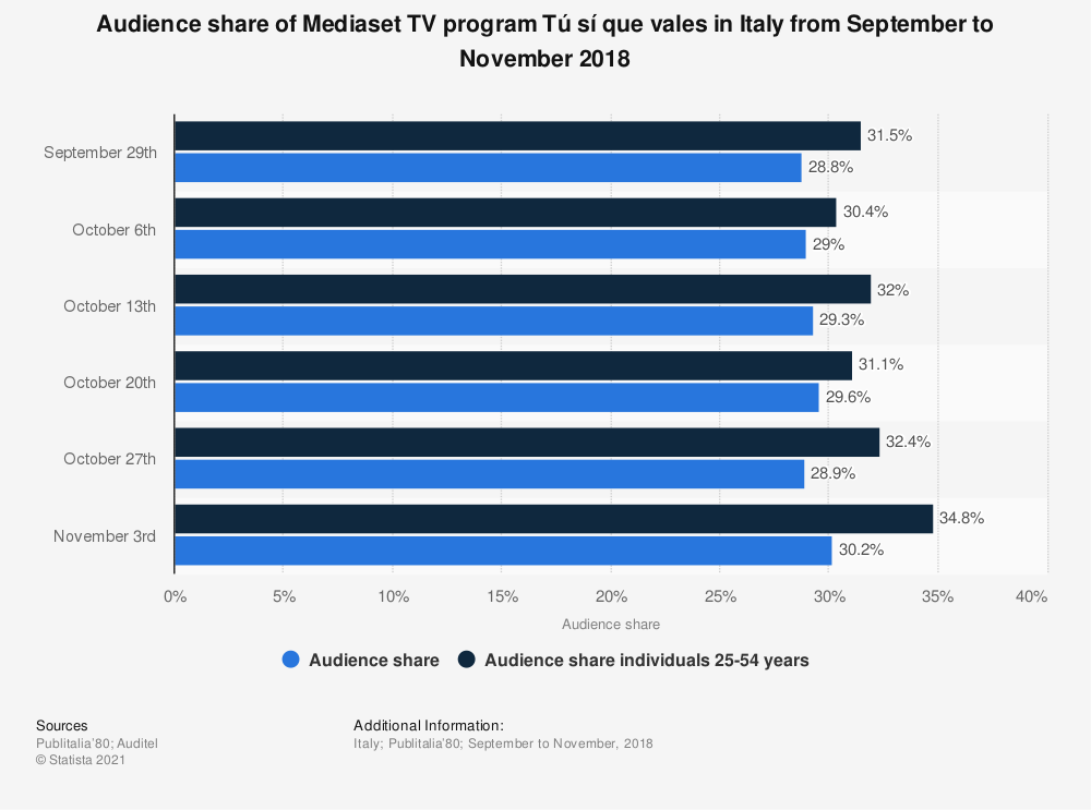 Statistic: Audience share of Mediaset TV program Tú sí que vales in Italy from September to November 2018 | Statista