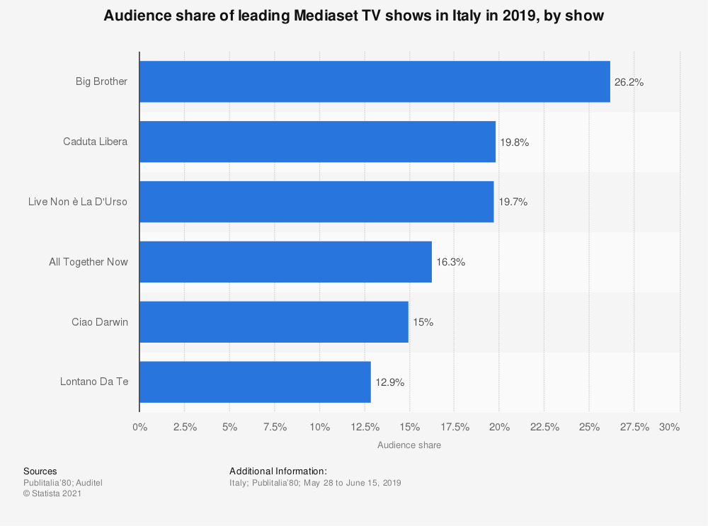 Statistic: Audience share of leading Mediaset TV shows in Italy in 2019, by show | Statista