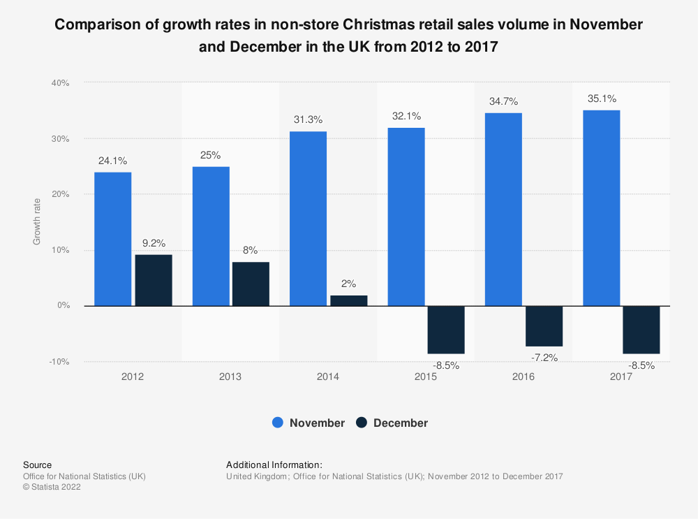Statistic: Comparison of growth rates in non-store Christmas retail sales volume in November and December in the UK from 2012 to 2017 | Statista