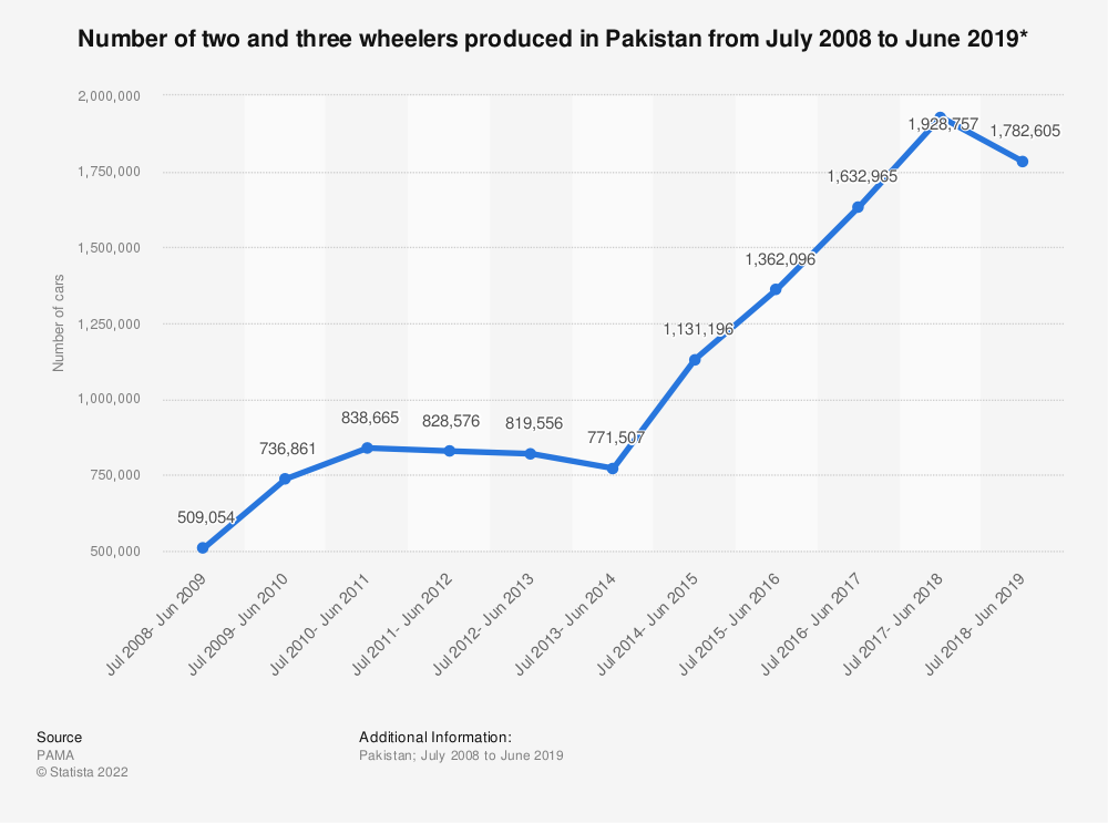 Statistic: Number of two and three wheelers produced in Pakistan from July 2008 to June 2019* | Statista