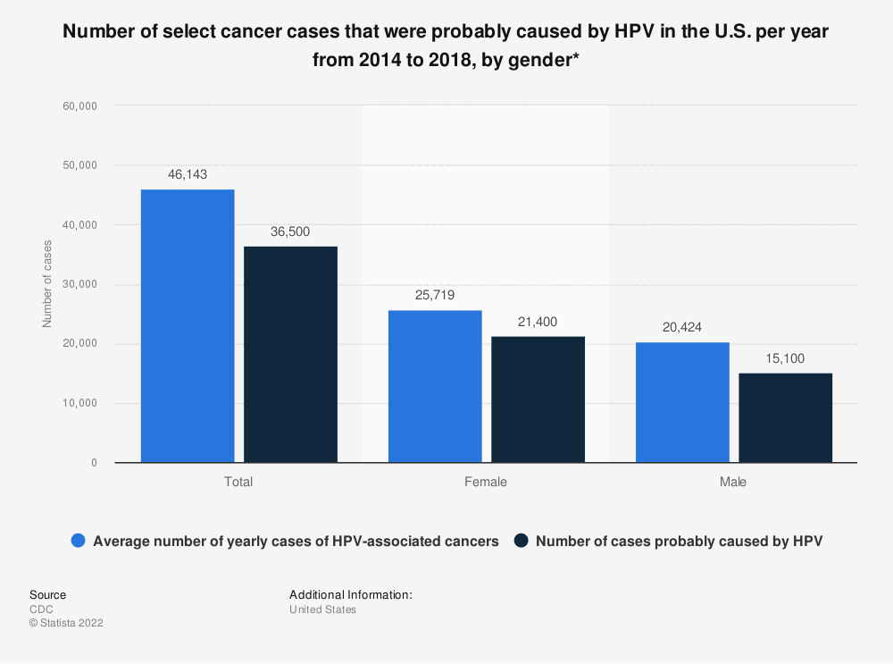Statistic: Number of select cancer cases that were probably caused by HPV in the U.S. per year from 2013 to 2017, by gender*   Statista