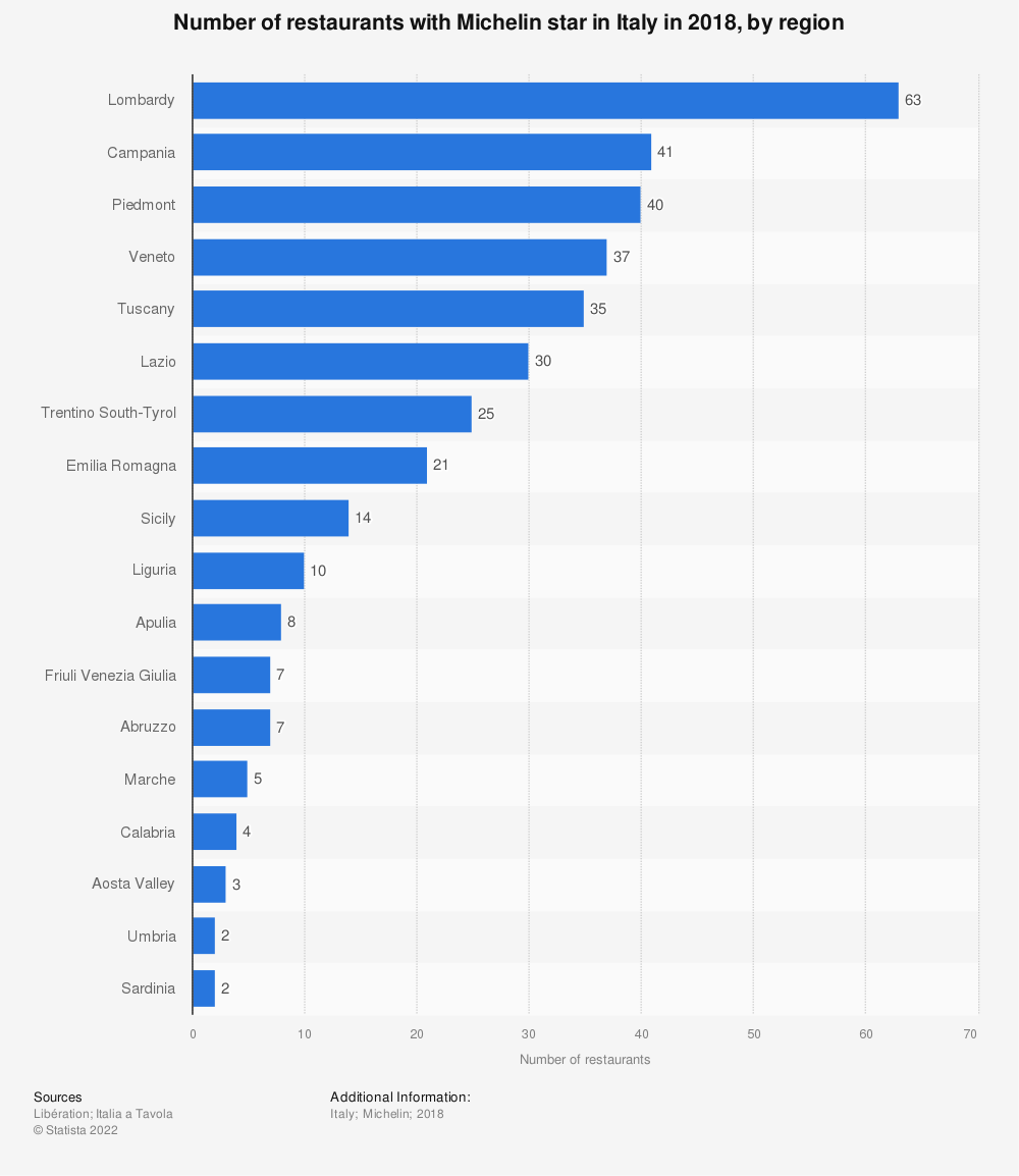 Statistic: Number of restaurants with Michelin star in Italy in 2018, by region | Statista