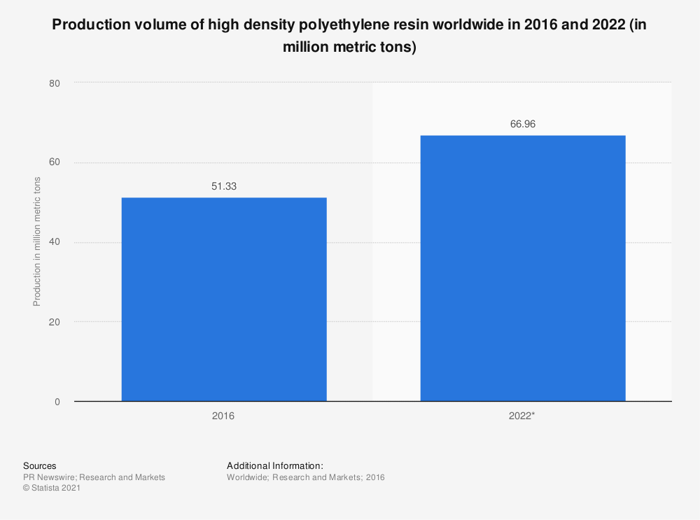 Statistic: Production volume of high density polyethylene resin worldwide in 2016 and 2022 (in million metric tons) | Statista