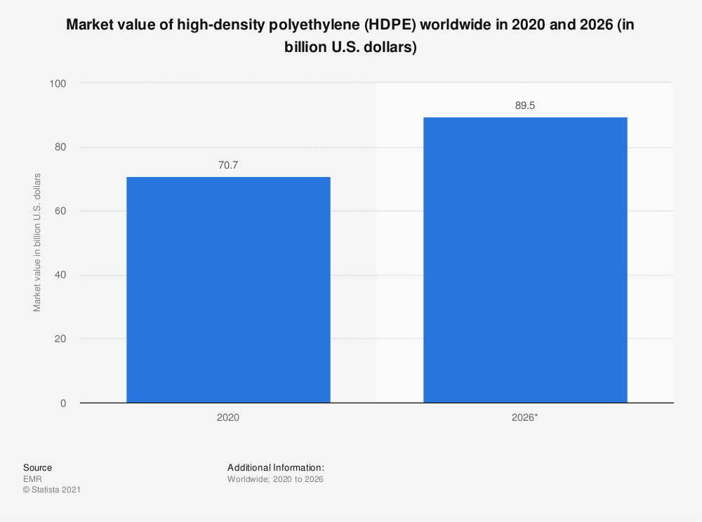 Statistic: Market value of high-density polyethylene worldwide in 2016 and 2023 (in billion U.S. dollars) | Statista