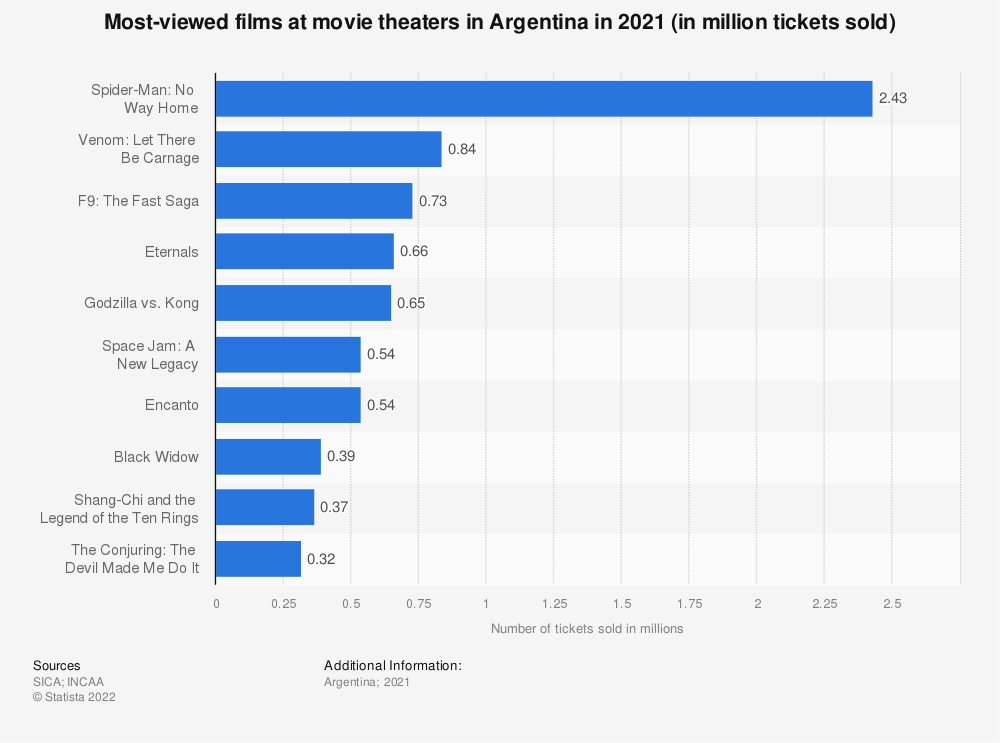 Statistic: Most viewed films at movie theaters in Argentina in 2018 (in million tickets sold)   Statista