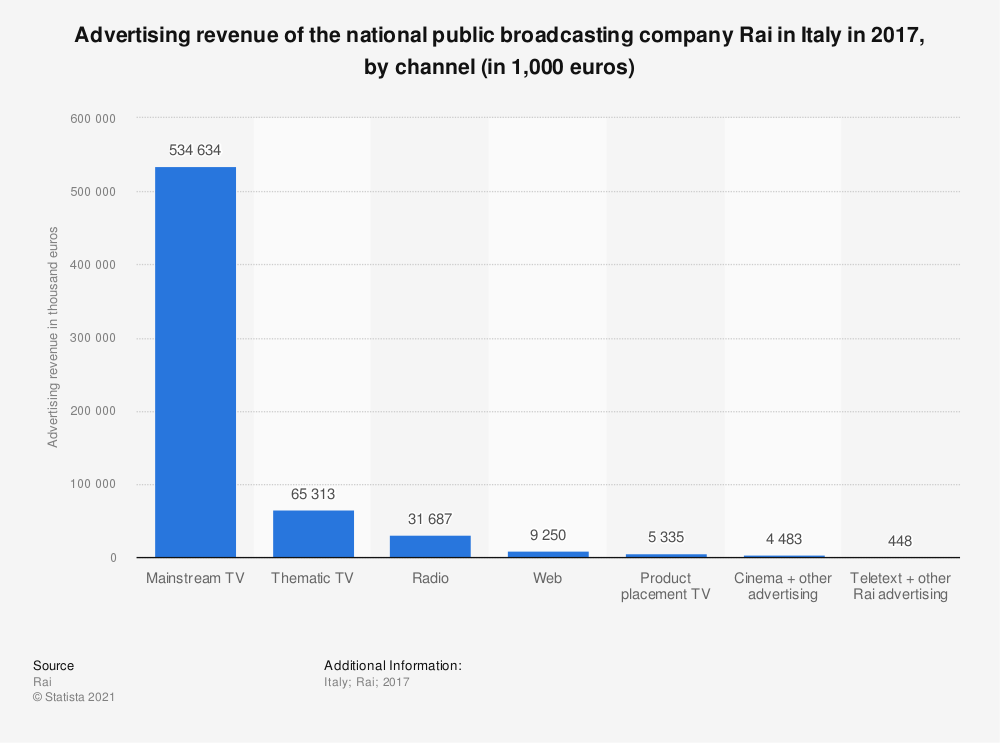 Statistic: Advertising revenue of the national public broadcasting company Rai in Italy in 2017, by channel (in 1,000 euros) | Statista